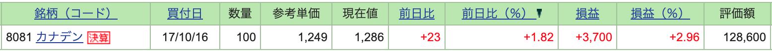 カナデン_評価損益